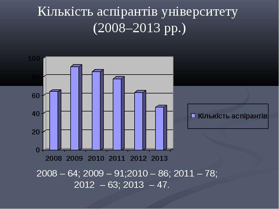2008 – 64; 2009 – 91;2010 – 86; 2011 – 78; 2012 – 63; 2013 – 47. Кількість ас...