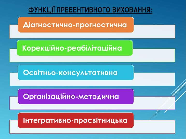 ФУНКЦІЇ ПРЕВЕНТИВНОГО ВИХОВАННЯ: