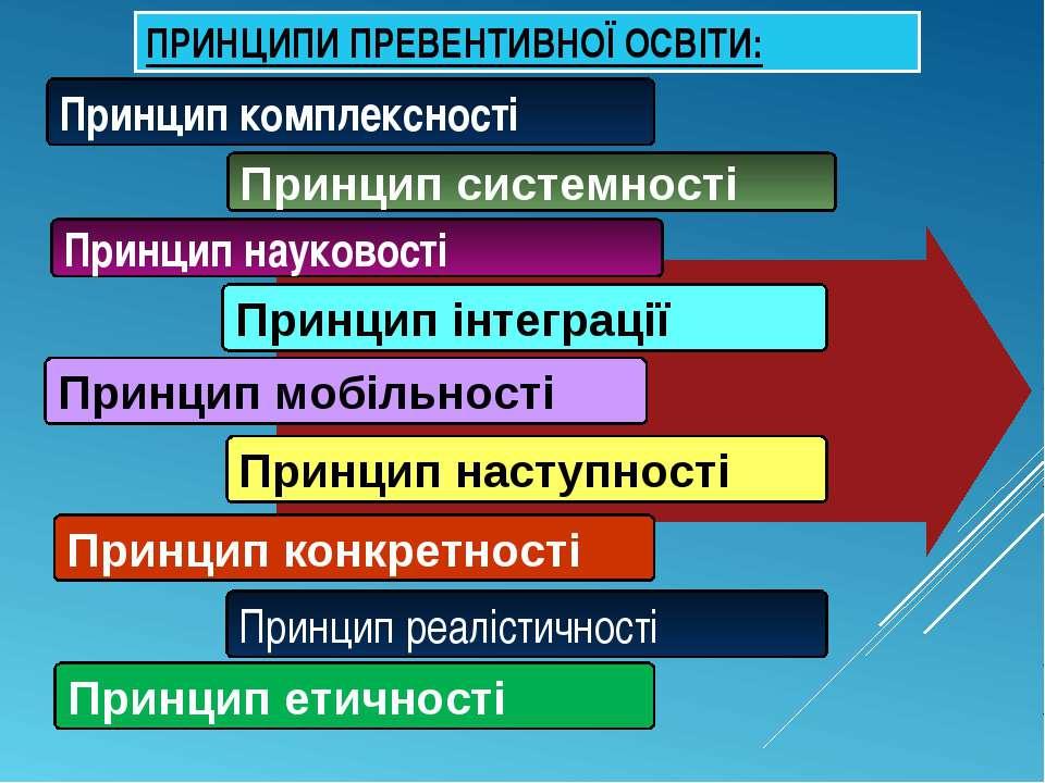 ПРИНЦИПИ ПРЕВЕНТИВНОЇ ОСВІТИ: Принцип комплексності Принцип системності Принц...