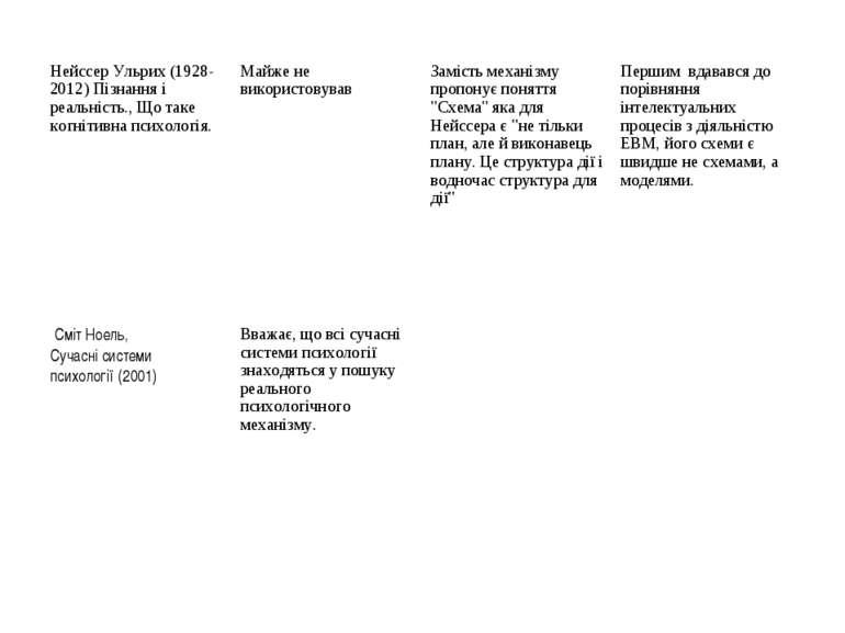 Нейссер Ульрих (1928-2012) Пізнання і реальність., Що таке когнітивна психоло...