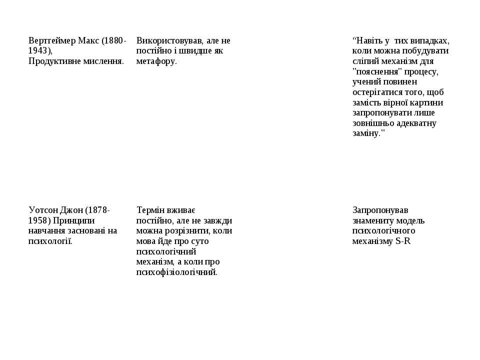 Вертгеймер Макс (1880-1943), Продуктивне мислення. Використовував, але не пос...