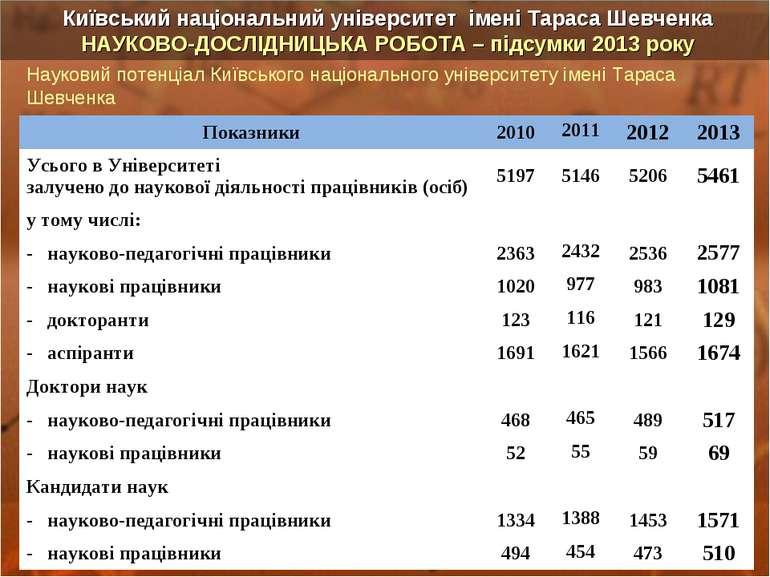 Науковий потенціал Київського національного університету імені Тараса Шевченк...
