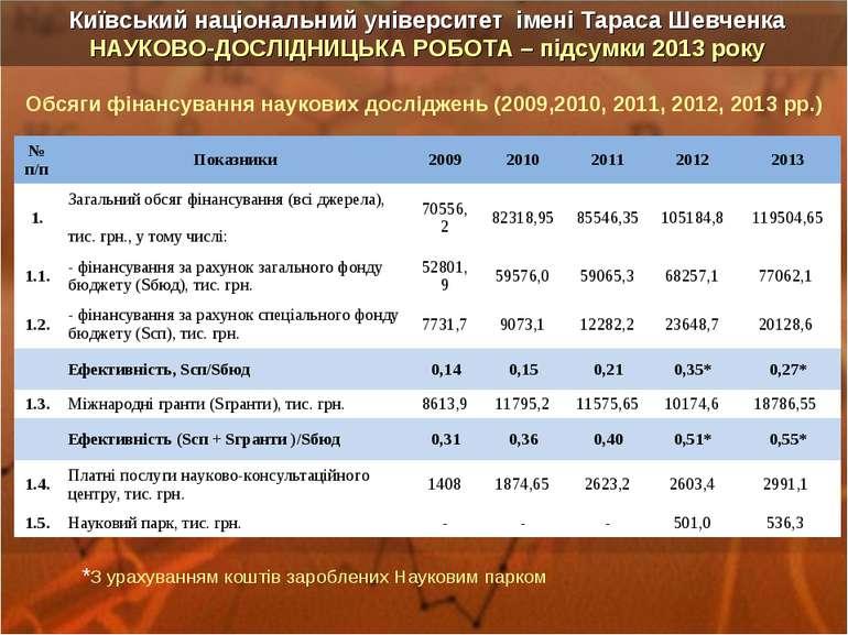 Обсяги фінансування наукових досліджень (2009,2010, 2011, 2012, 2013 рр.) *З ...