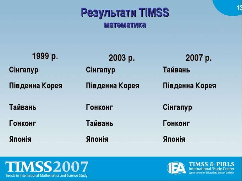 Результати TIMSS математика *