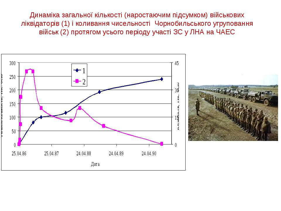 Динаміка загальної кількості (наростаючим підсумком) військових ліквідаторів ...
