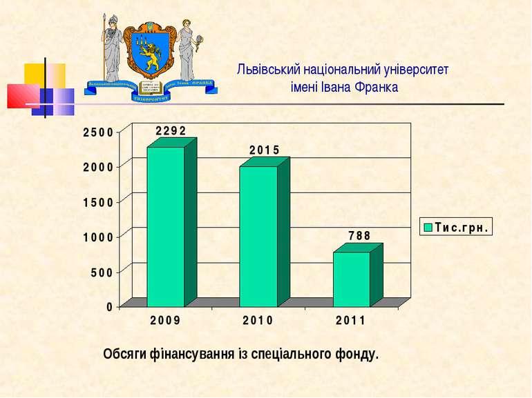 Львівський національний університет імені Івана Франка Обсяги фінансування із...