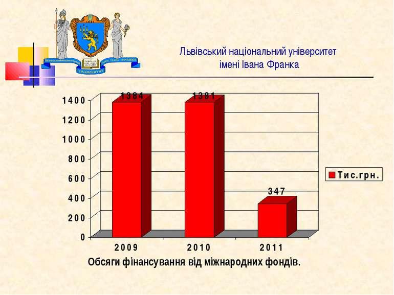 Львівський національний університет імені Івана Франка Обсяги фінансування ві...