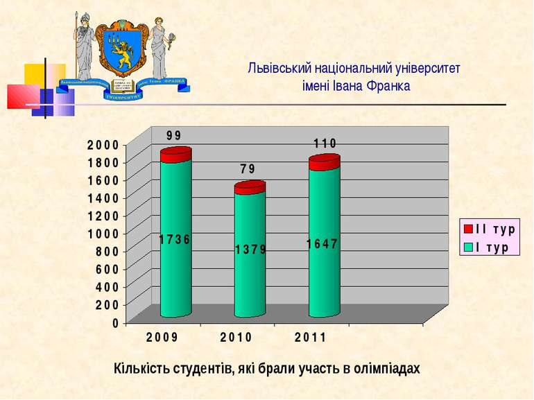 Львівський національний університет імені Івана Франка Кількість студентів, я...