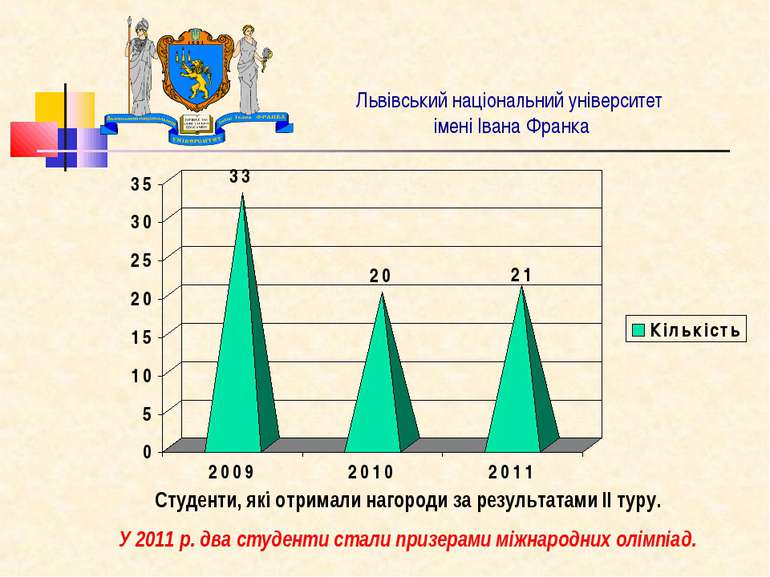 Львівський національний університет імені Івана Франка Студенти, які отримали...