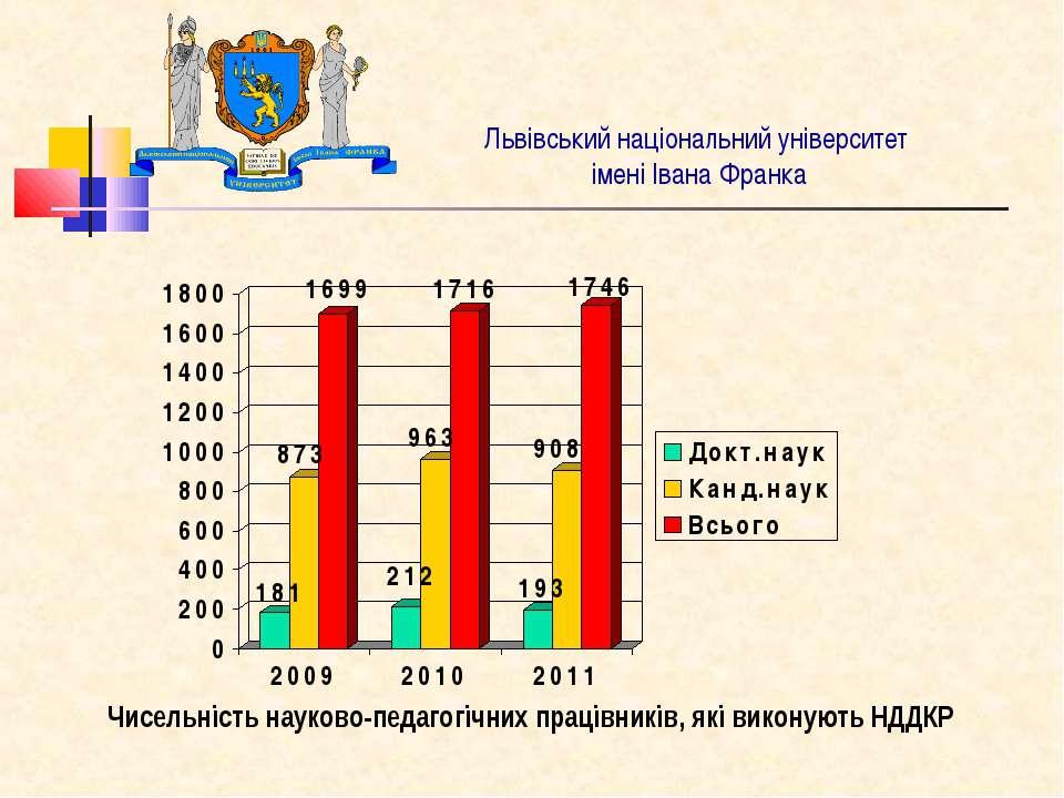 Львівський національний університет імені Івана Франка Чисельність науково-пе...