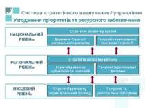 Система стратегічного планування / управління Стратегія розвитку країни Держа...