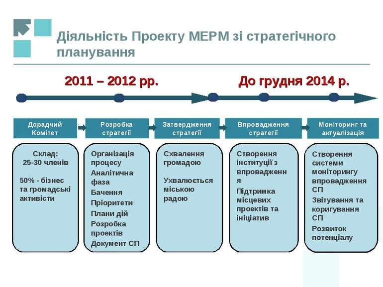 Діяльність Проекту МЕРМ зі стратегічного планування Дорадчий Комітет Впровадж...