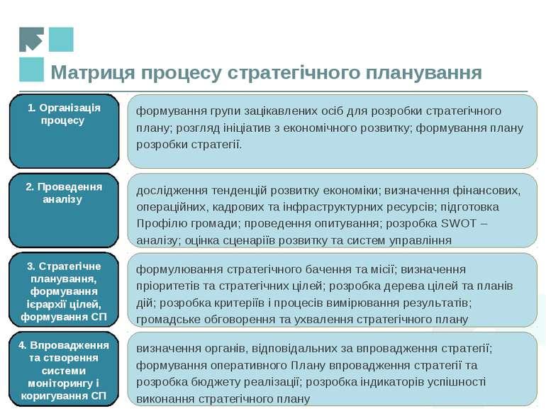 Матриця процесу стратегічного планування 1. Організація процесу формування гр...