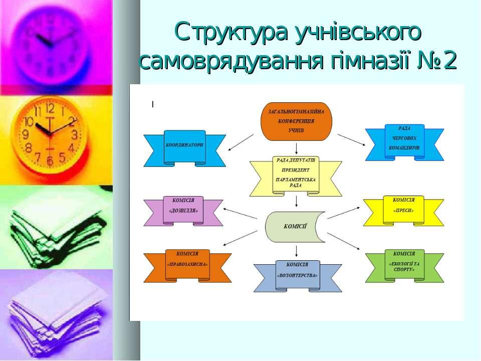 Структура учнівського самоврядування гімназії №2