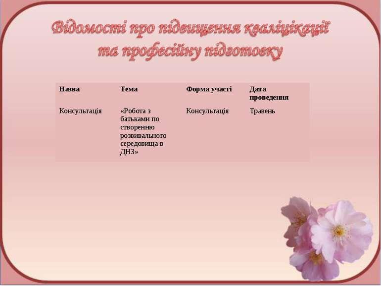 Назва Тема Форма участі Дата проведення Консультація «Робота з батьками по ст...