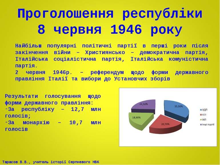 Проголошення республіки 8 червня 1946 року Найбільш популярні політичні парті...
