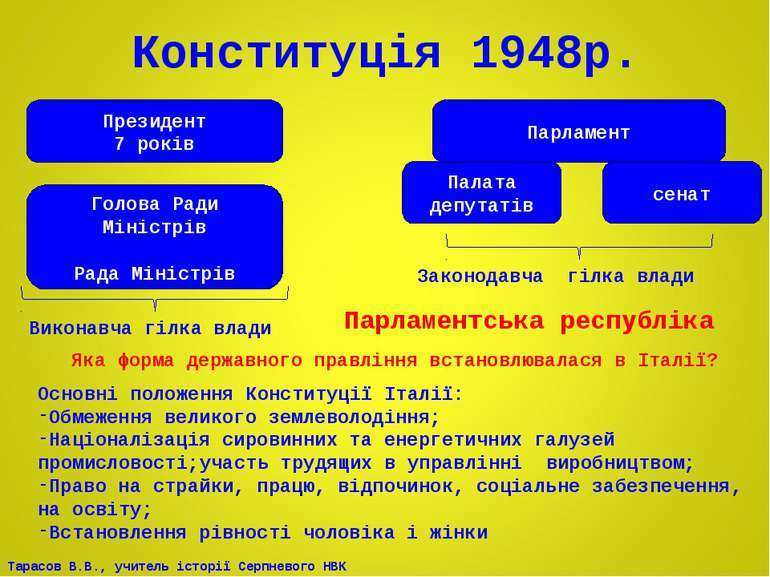 Конституція 1948р. Президент 7 років Голова Ради Міністрів Рада Міністрів Пар...