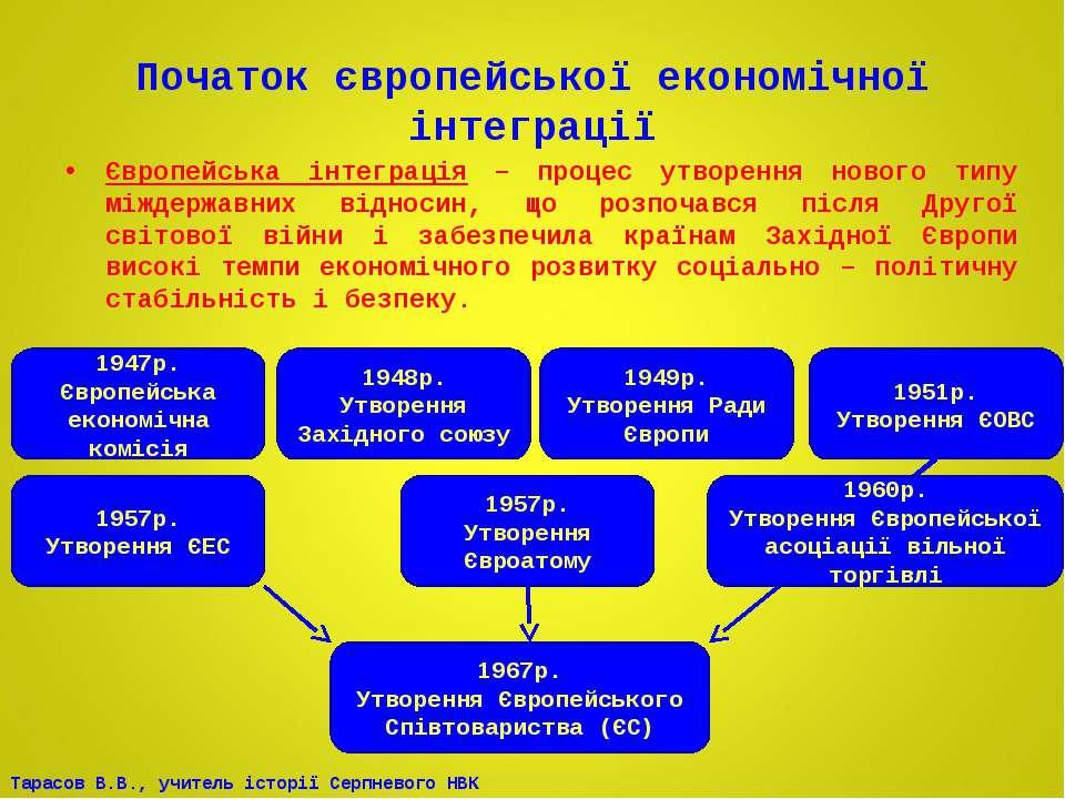 Початок європейської економічної інтеграції Європейська інтеграція – процес у...