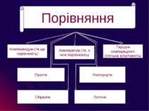 Порівняння Компарандум (те,що порівнюють) Терціум компараціоніс (спільна влас...