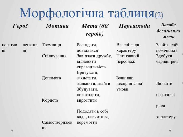 Морфологічна таблиця(2) Герої Мотиви Мета (дії героїв) Перешкоди Засобидосягн...