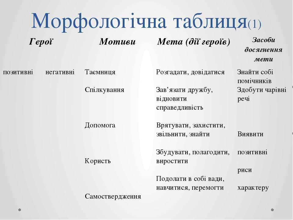 Морфологічна таблиця(1) Герої Мотиви Мета (дії героїв) Засобидосягнення мети ...