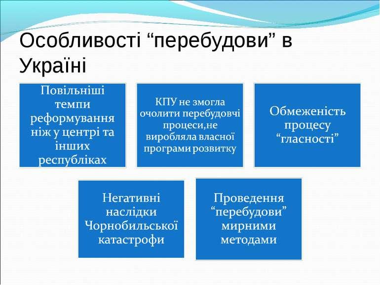 """Особливості """"перебудови"""" в Україні"""