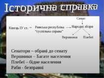 """Кінець ІУ ст. Римська республіка """"суспільна справа"""" Сенат Народні збори Вершн..."""