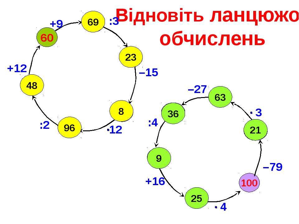 Відновіть ланцюжок обчислень 100 –79 60 +9 :3 –15 :2 +12 –27 :4 +16 63 36 9 2...