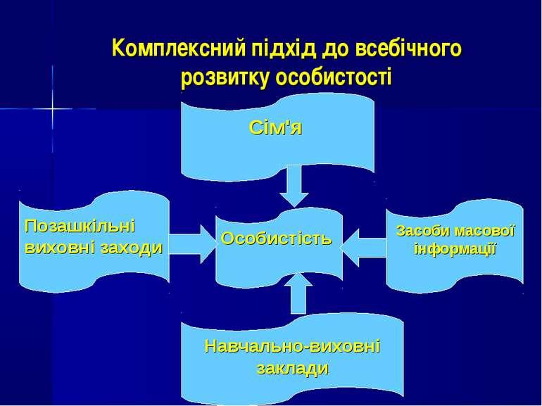 Комплексний підхід до всебічного розвитку особистості Засоби масової інформац...