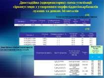 Двостадійна (однореакторна) схема утилізації сірковуглецю з утворенням морфол...
