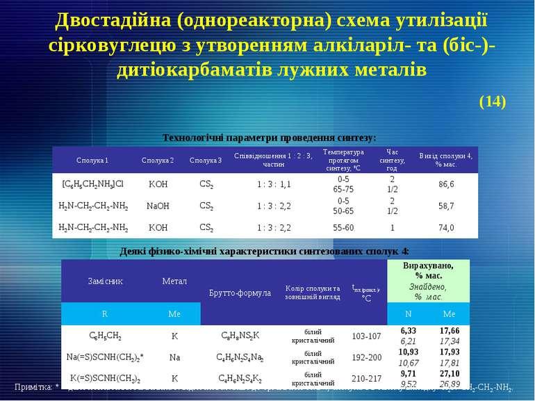 Двостадійна (однореакторна) схема утилізації сірковуглецю з утворенням алкіла...