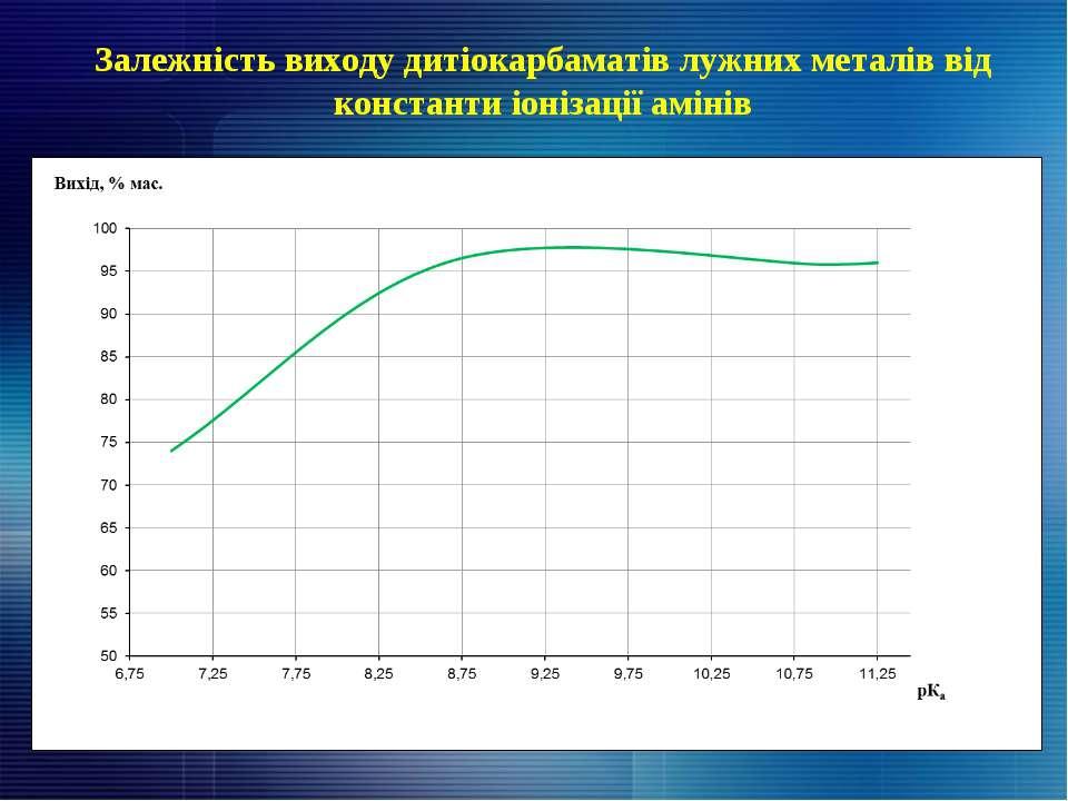 Залежність виходу дитіокарбаматів лужних металів від константи іонізації амін...