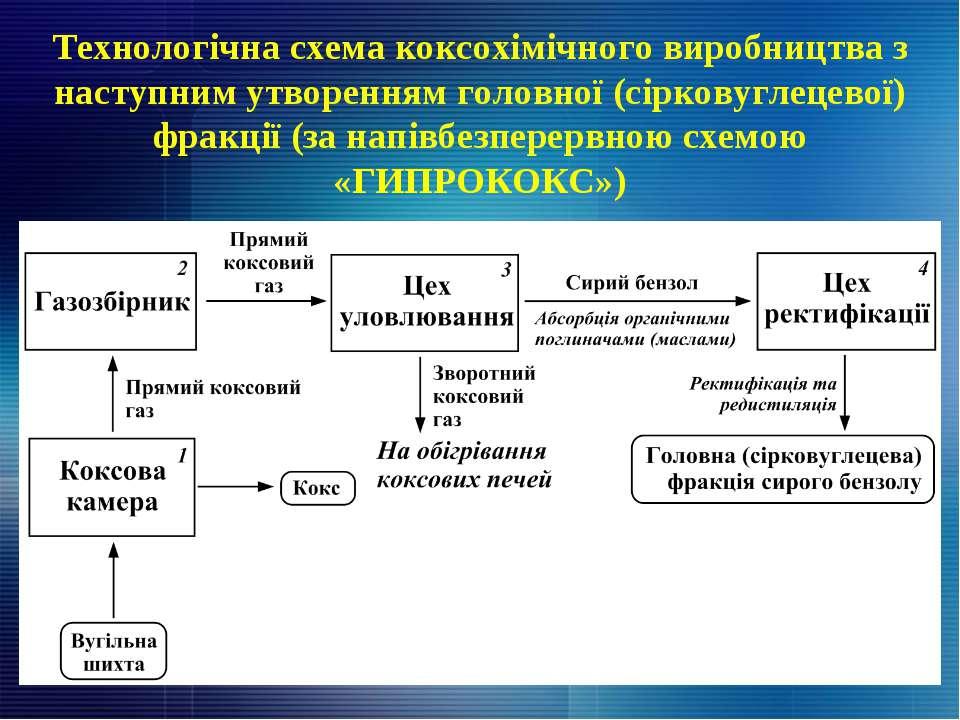 Технологічна схема коксохімічного виробництва з наступним утворенням головної...