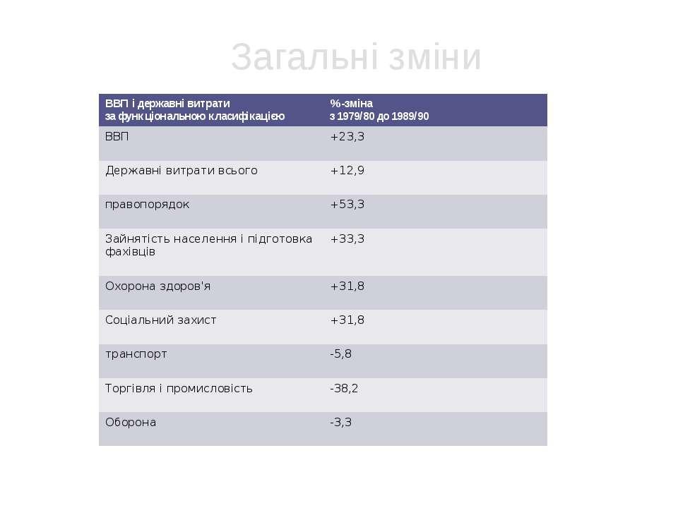 Загальні зміни ВВП і державні витрати за функціональною класифікацією %-зміна...