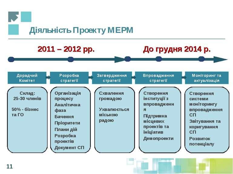 Діяльність Проекту МЕРМ Дорадчий Комітет Впровадження стратегії Моніторинг та...