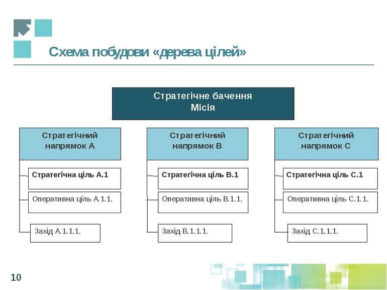 Схема побудови «дерева цілей» *