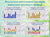 Результати анкетування учасників навчально-виховного процесу