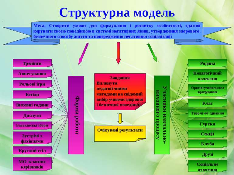Структурна модель