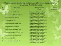 Оцінка декоративності окремої рослини або групи у насадженнях за методикою О....