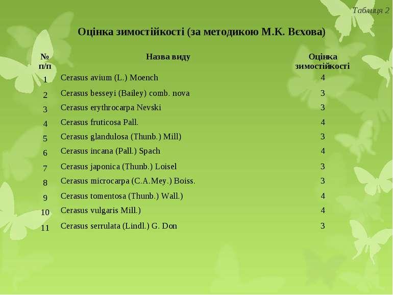 Оцінка зимостійкості (за методикою М.К. Вєхова) Таблиця 2 № п/п Назва виду Оц...