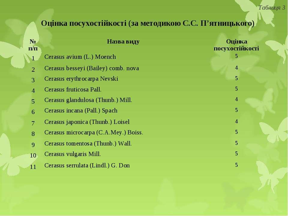 Оцінка посухостійкості (за методикою С.С. П'ятницького) Таблиця 3 № п/п Назва...