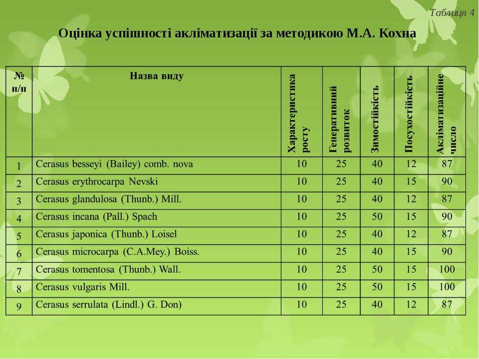 Оцінка успішності акліматизації за методикою М.А. Кохна Таблиця 4