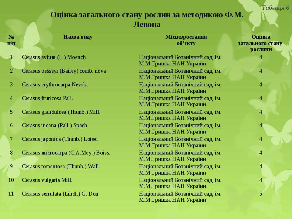 Оцінка загального стану рослин за методикою Ф.М. Левона Таблиця 6 № п/п Назва...