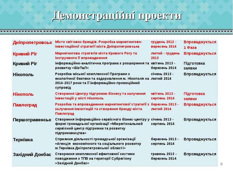 Демонстраційні проекти Дніпропетровськ Місто світових брендів. Розробка марке...