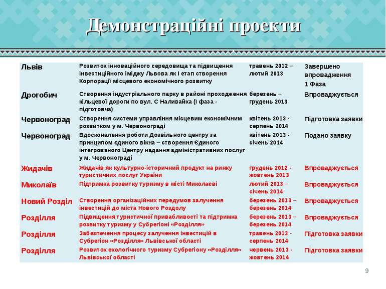 Демонстраційні проекти Львів Розвиток інноваційного середовища та підвищення ...