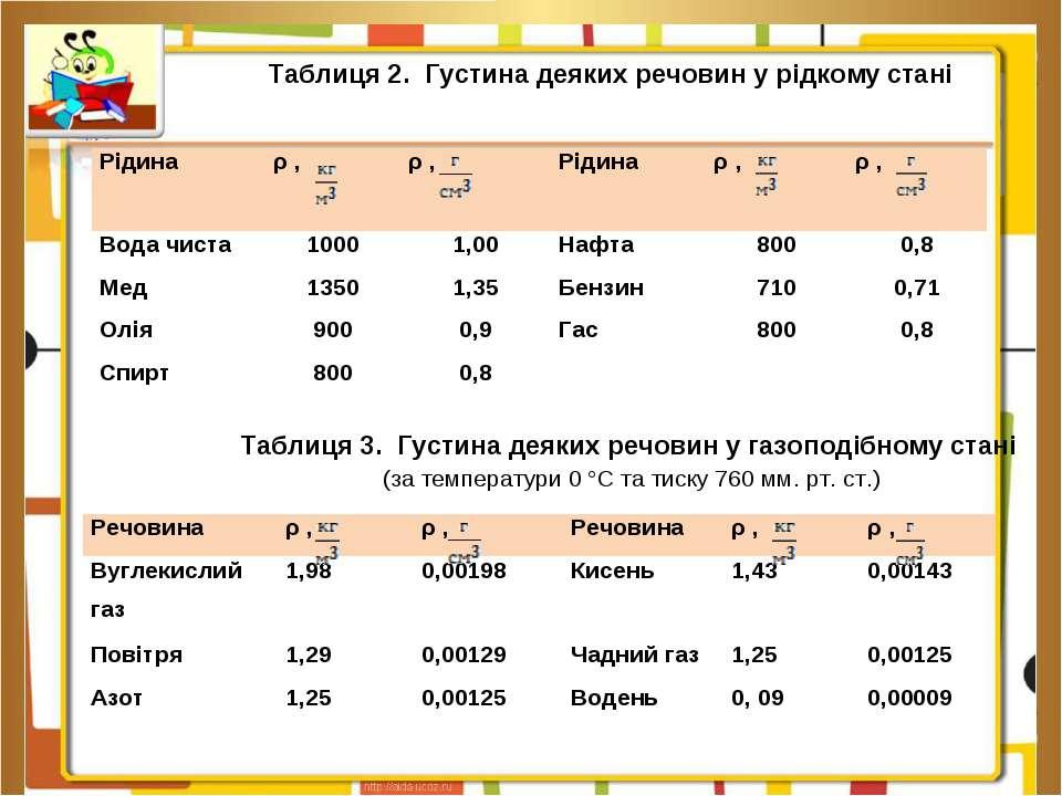 Таблиця 2. Густина деяких речовин у рідкому стані  Таблиця 3. Густина деяких...