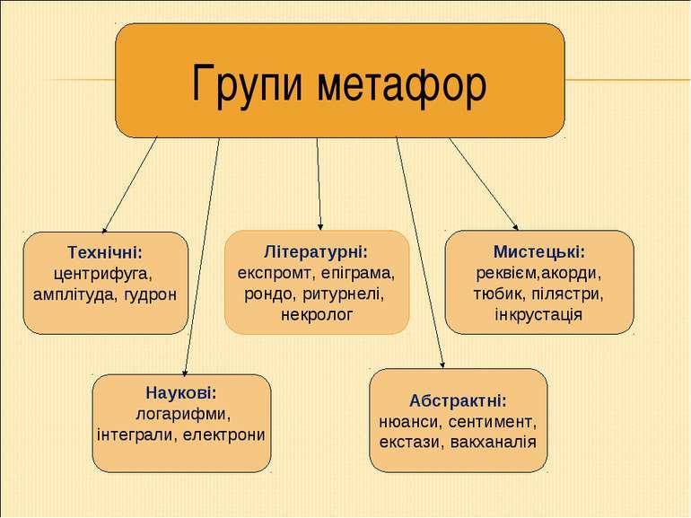 Технічні: центрифуга, амплітуда, гудрон Літературні: експромт, епіграма, ронд...