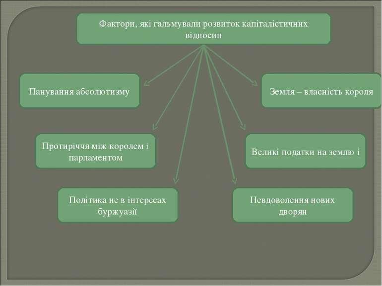 Фактори, які гальмували розвиток капіталістичних відносин Панування абсолютиз...