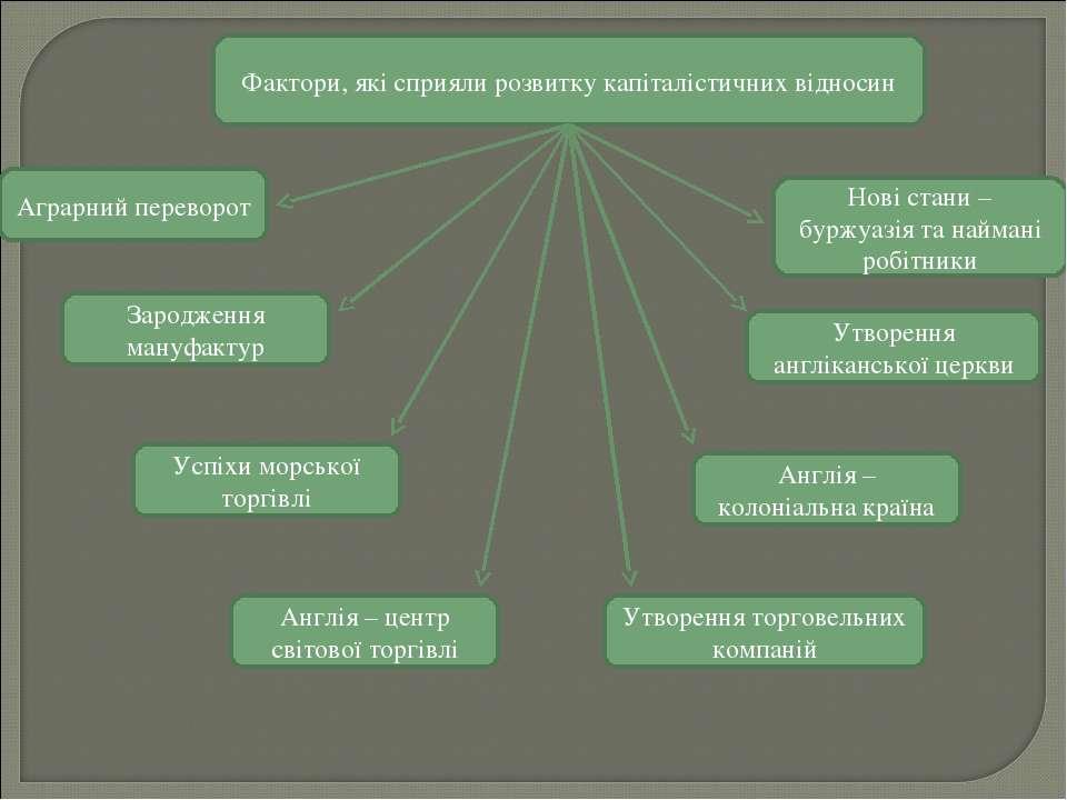 Фактори, які сприяли розвитку капіталістичних відносин Аграрний переворот Нов...