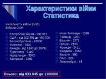 Чисельність військ (осіб): Війська ООН: Республіка Корея - 590 911 США - від ...